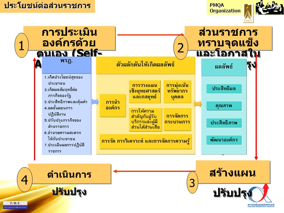 1 2 4 การประเมินองค์กรด้วยตนเอง (Self-Assessment)