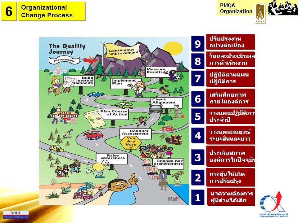 6 9 8 7 6 5 4 3 2 1 Organizational Change Process ปรับปรุงงาน