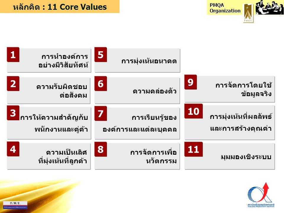 1 5 9 2 6 3 7 10 4 8 11 หลักคิด : 11 Core Values การนำองค์การ