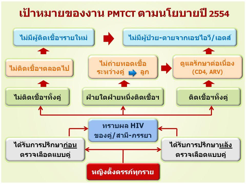 เป้าหมายของงาน PMTCT ตามนโยบายปี 2554