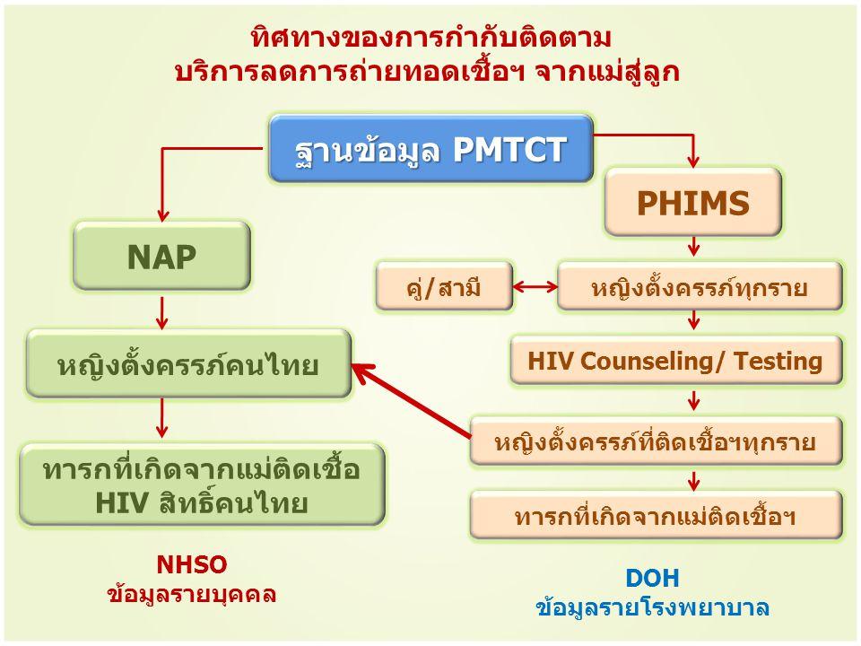 ฐานข้อมูล PMTCT PHIMS NAP