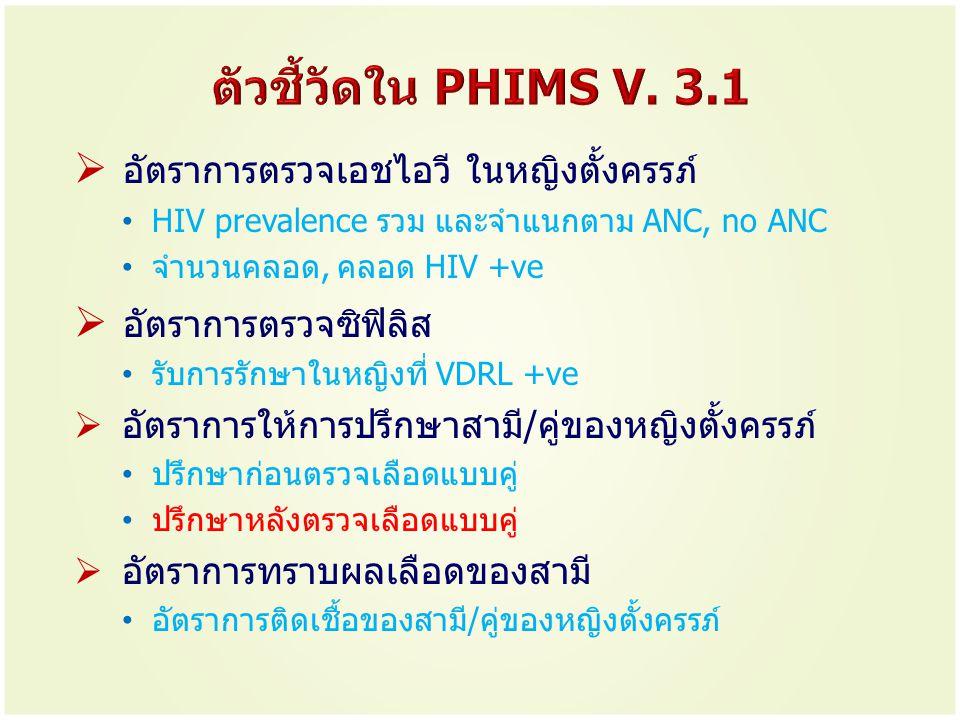 ตัวชี้วัดใน PHIMS V. 3.1 อัตราการตรวจเอชไอวี ในหญิงตั้งครรภ์