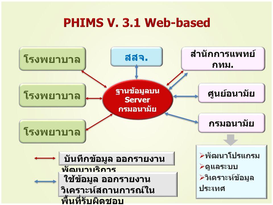 PHIMS V. 3.1 Web-based สสจ. โรงพยาบาล โรงพยาบาล โรงพยาบาล