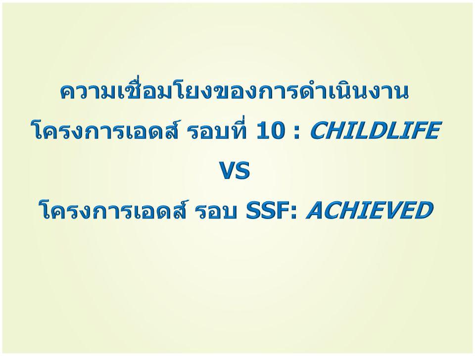 ความเชื่อมโยงของการดำเนินงานโครงการเอดส์ รอบที่ 10 : CHILDLIFE VS