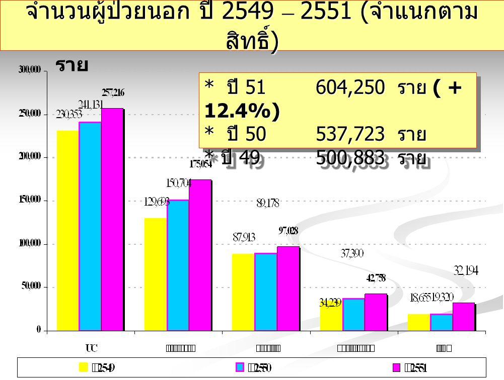 จำนวนผู้ป่วยนอก ปี 2549 – 2551 (จำแนกตามสิทธิ์)