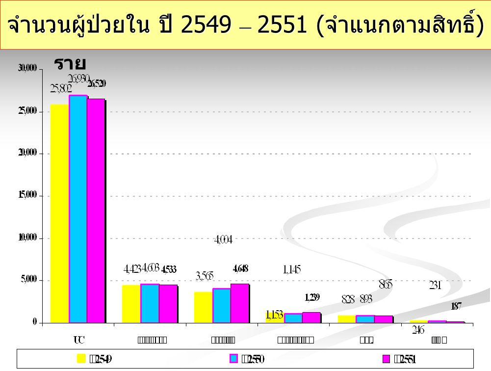 จำนวนผู้ป่วยใน ปี 2549 – 2551 (จำแนกตามสิทธิ์)