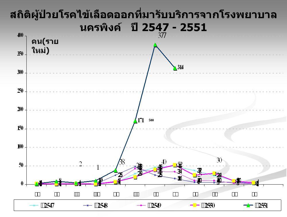 สถิติผู้ป่วยโรคไข้เลือดออกที่มารับบริการจากโรงพยาบาลนครพิงค์ ปี 2547 - 2551
