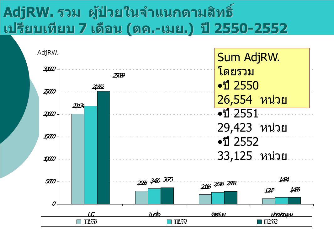 AdjRW. รวม ผู้ป่วยในจำแนกตามสิทธิ์ เปรียบเทียบ 7 เดือน (ตค. -เมย