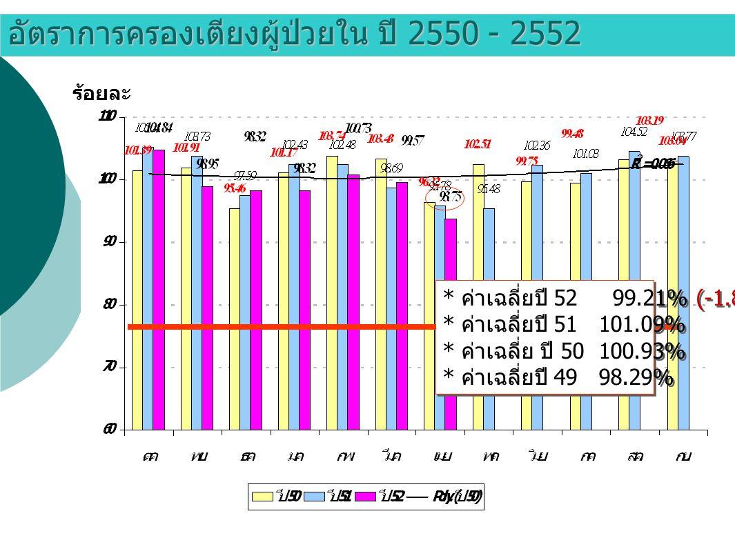 อัตราการครองเตียงผู้ป่วยใน ปี 2550 - 2552