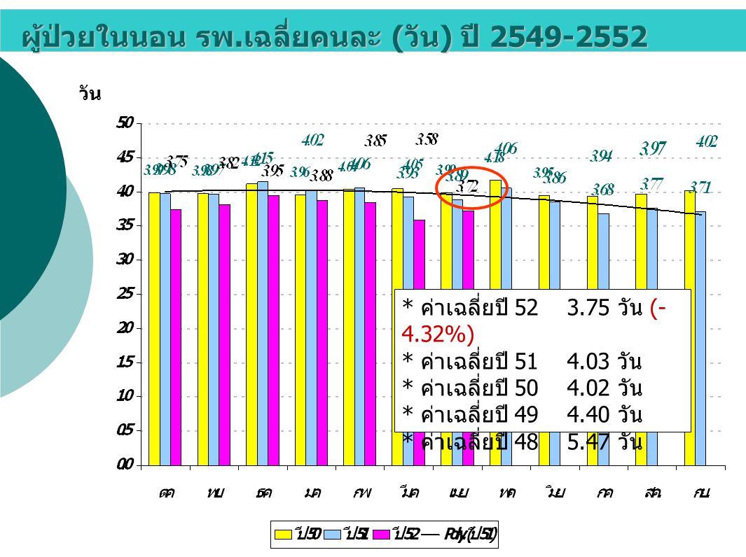 ผู้ป่วยในนอน รพ.เฉลี่ยคนละ (วัน) ปี 2549-2552