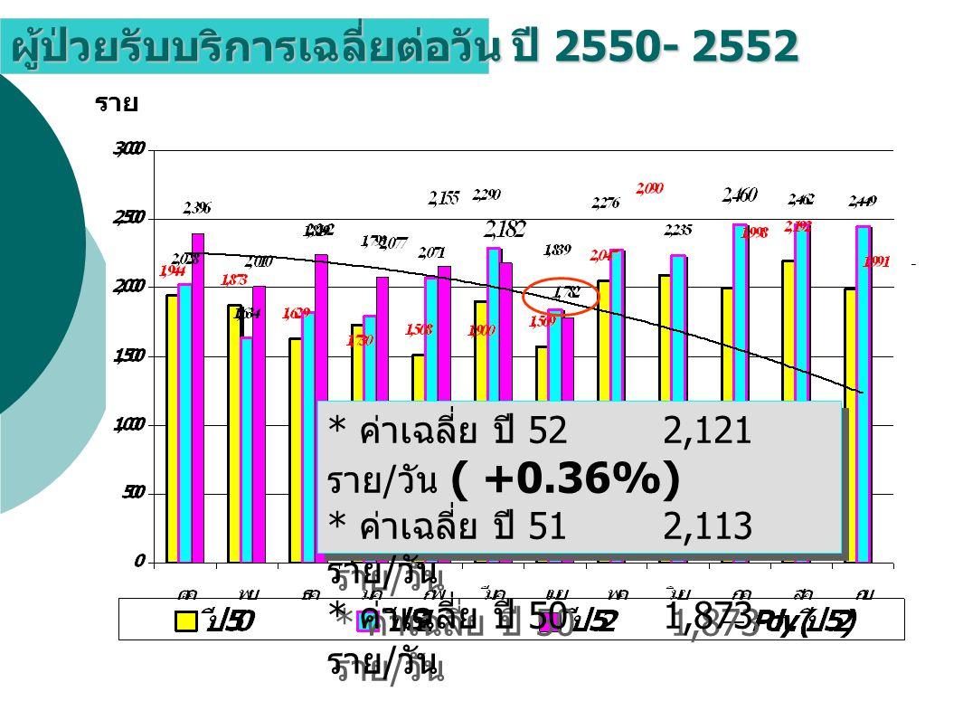 ผู้ป่วยรับบริการเฉลี่ยต่อวัน ปี 2550- 2552