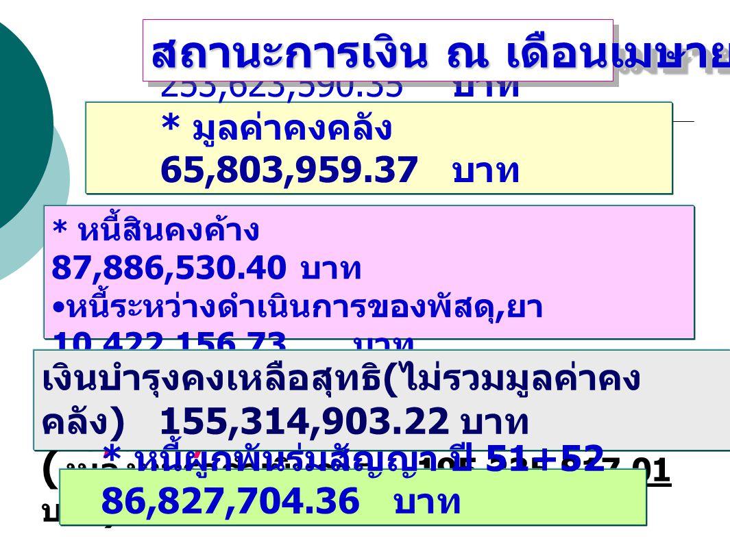 สถานะการเงิน ณ เดือนเมษายน 2552