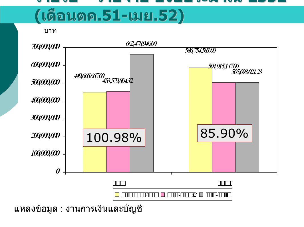 รายรับ – รายจ่าย ปีงบประมาณ 2552 (เดือนตค.51-เมย.52)