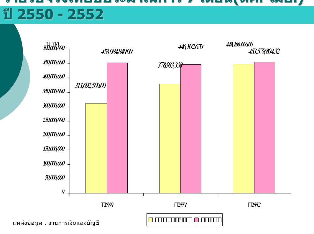 รายรับจริงเทียบประมาณการ 7 เดือน(ตค.-เมย.) ปี 2550 - 2552