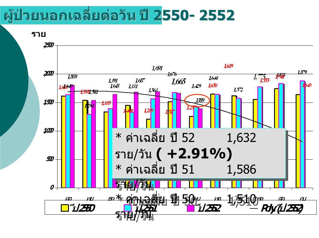 ผู้ป่วยนอกเฉลี่ยต่อวัน ปี 2550- 2552
