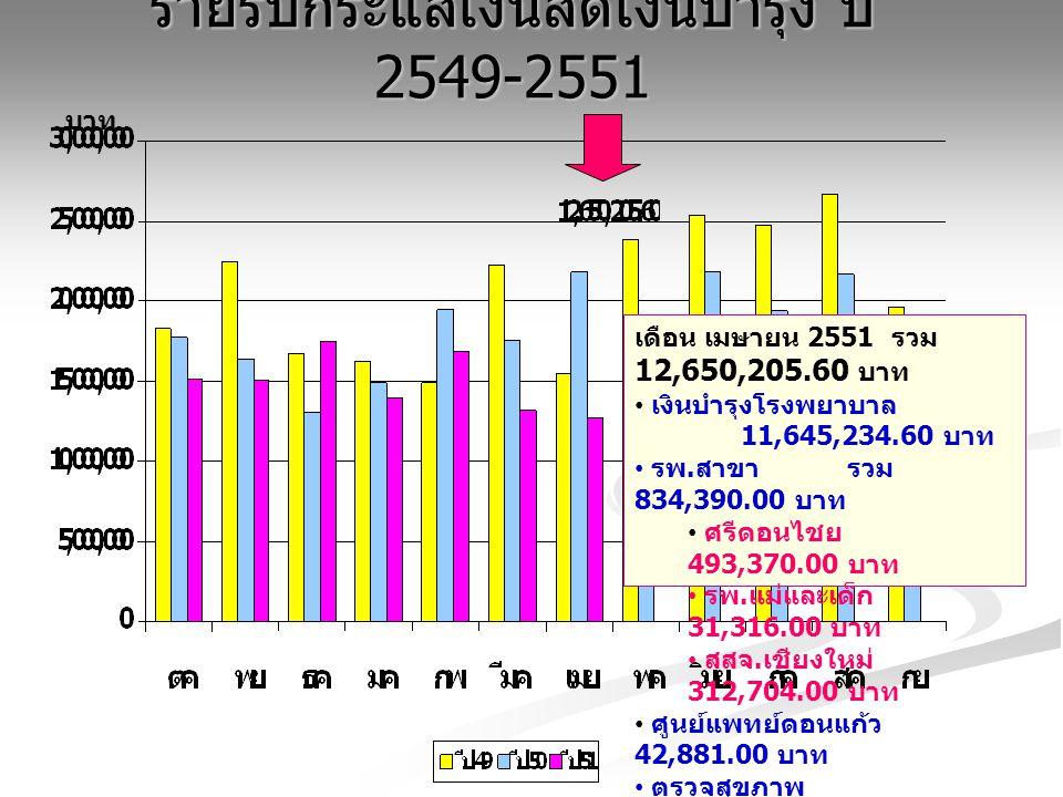 รายรับกระแสเงินสดเงินบำรุง ปี 2549-2551