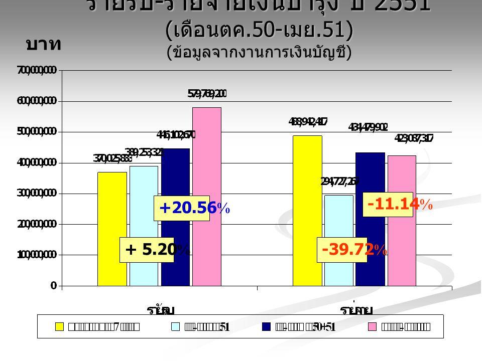 รายรับ-รายจ่ายเงินบำรุง ปี 2551 (เดือนตค. 50-เมย