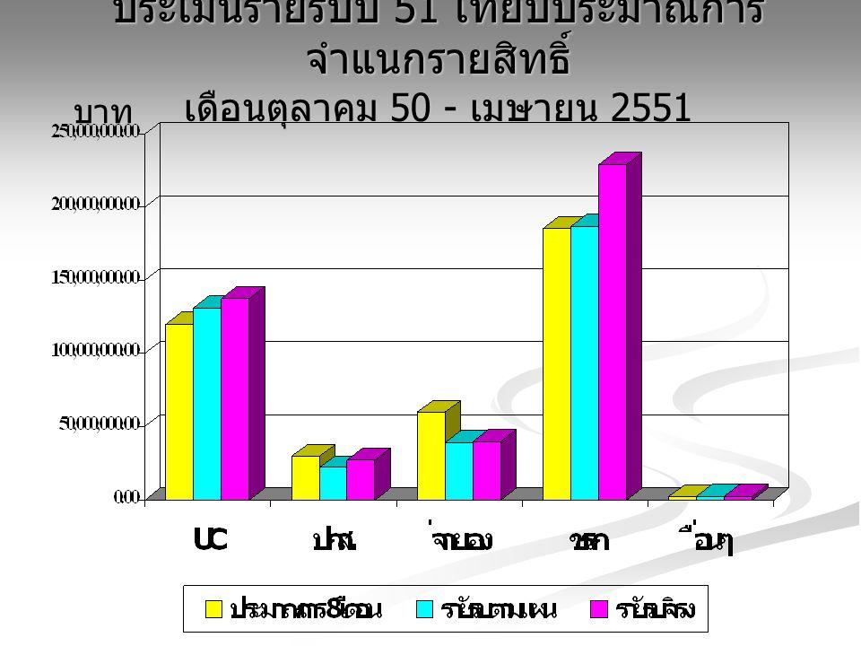 ประเมินรายรับปี 51 เทียบประมาณการ จำแนกรายสิทธิ์ เดือนตุลาคม 50 - เมษายน 2551