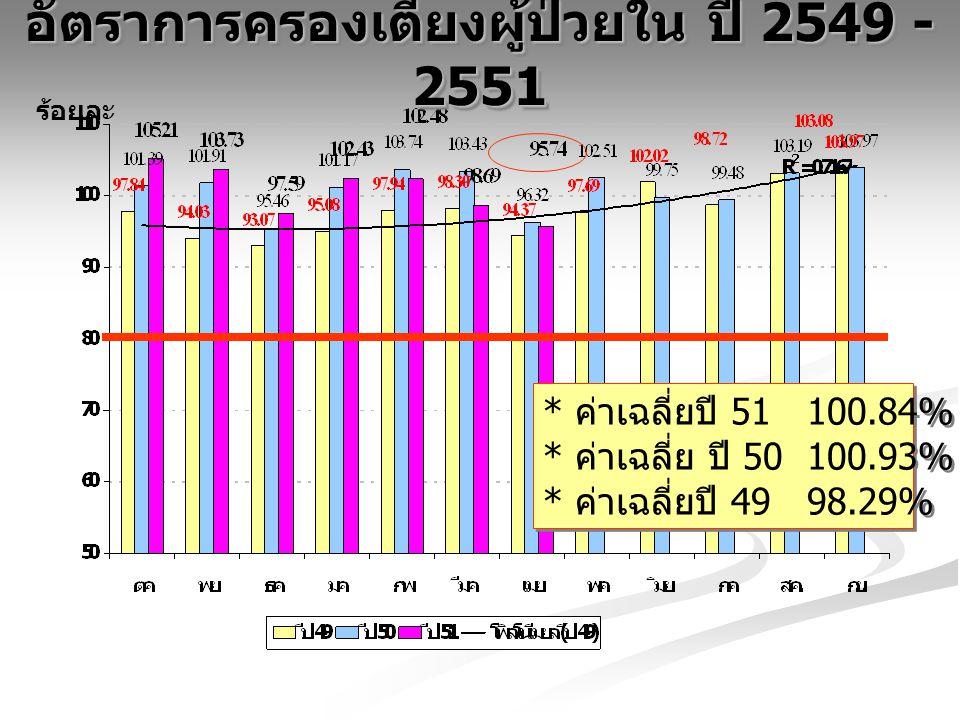 อัตราการครองเตียงผู้ป่วยใน ปี 2549 - 2551