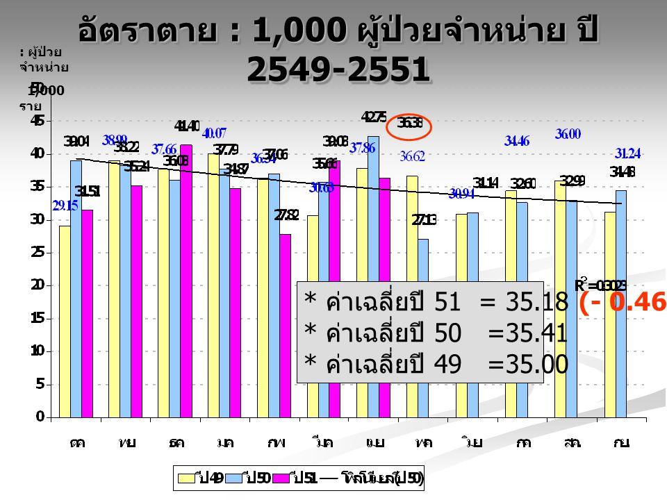 อัตราตาย : 1,000 ผู้ป่วยจำหน่าย ปี 2549-2551