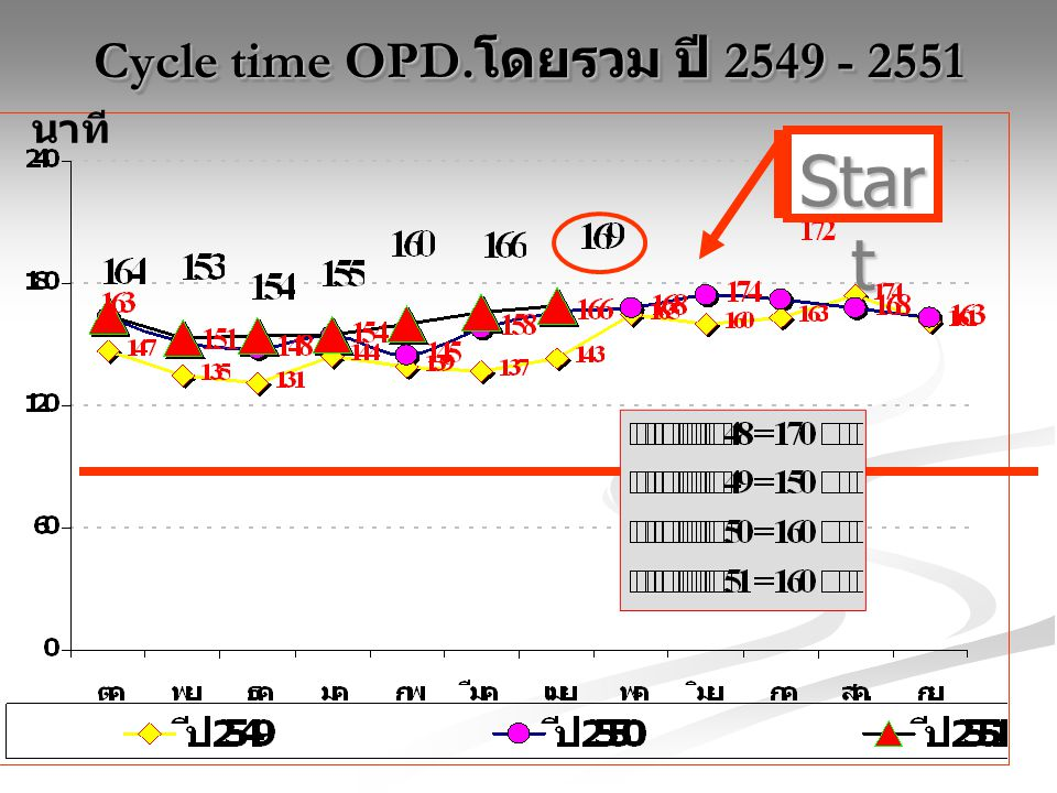 Cycle time OPD.โดยรวม ปี 2549 - 2551