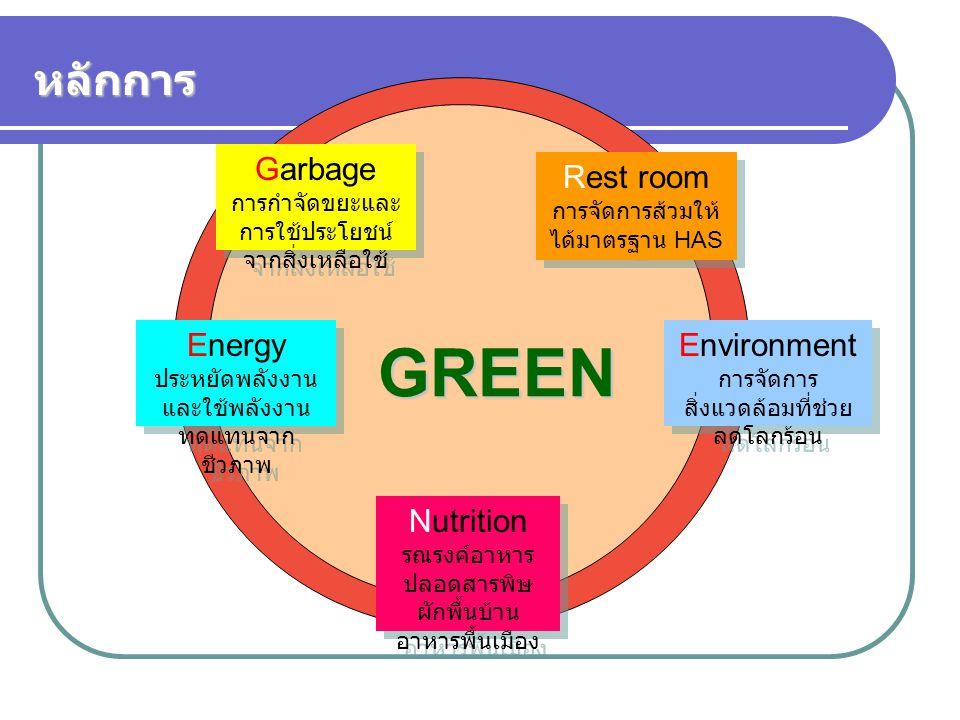 GREEN หลักการ Garbage การกำจัดขยะและการใช้ประโยชน์จากสิ่งเหลือใช้