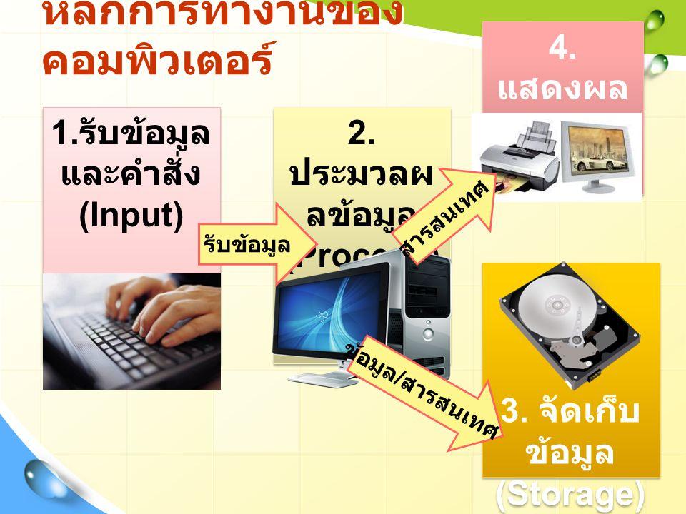 หลักการทำงานของคอมพิวเตอร์
