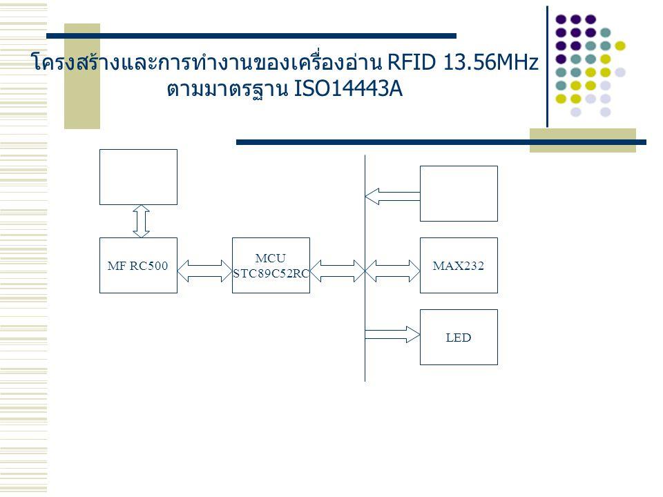 โครงสร้างและการทำงานของเครื่องอ่าน RFID 13.56MHz ตามมาตรฐาน ISO14443A