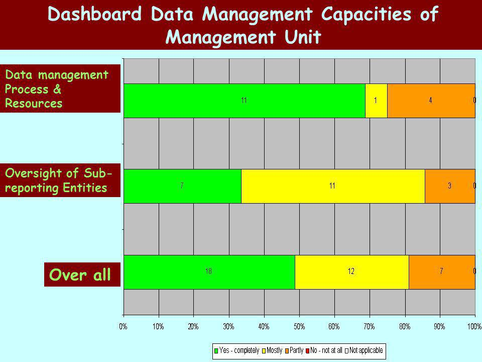 Dashboard Data Management Capacities of Management Unit