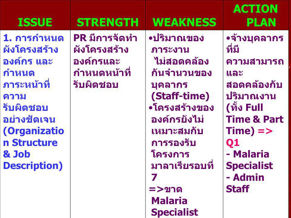 ISSUE STRENGTH WEAKNESS ACTION PLAN