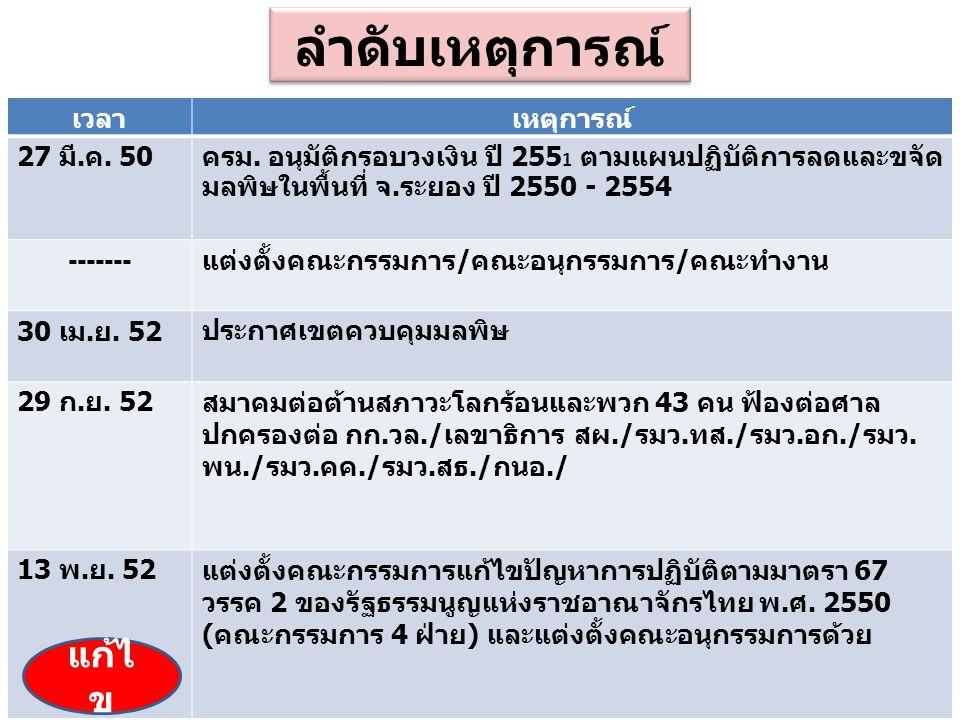 ลำดับเหตุการณ์ เวลา เหตุการณ์ 27 มี.ค. 50