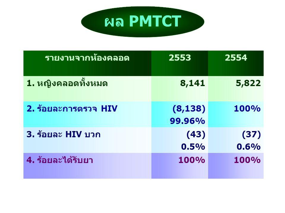 ผล PMTCT รายงานจากห้องคลอด 2553 2554 1. หญิงคลอดทั้งหมด 8,141 5,822