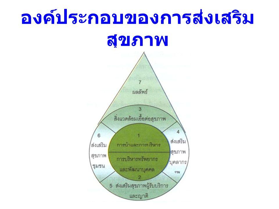 องค์ประกอบของการส่งเสริมสุขภาพ
