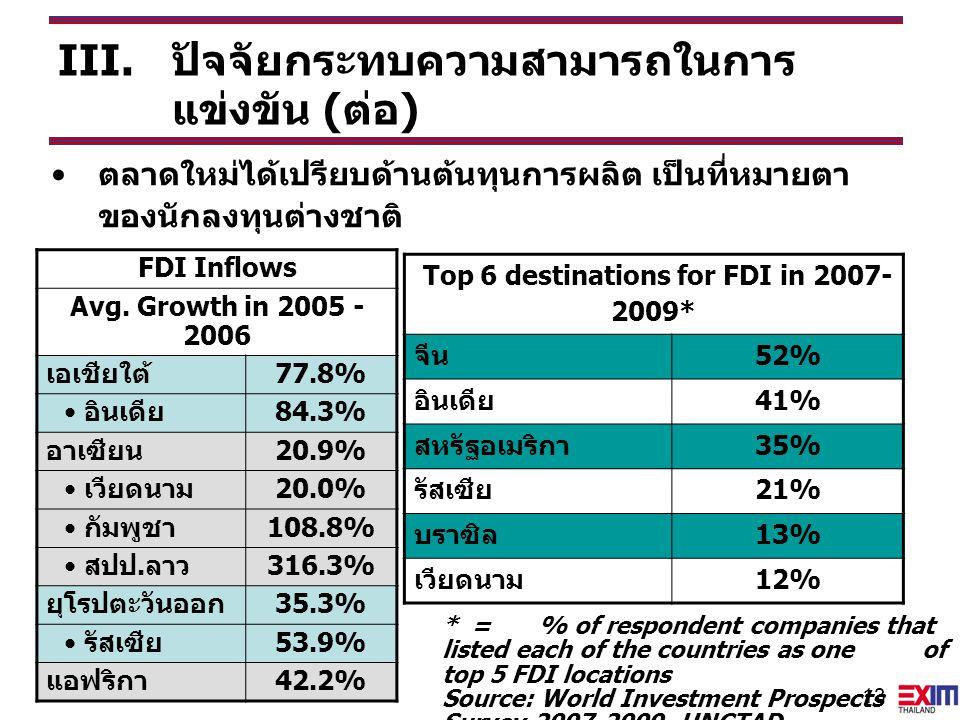 Top 6 destinations for FDI in 2007-2009*
