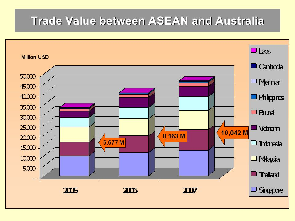 Trade Value between ASEAN and Australia