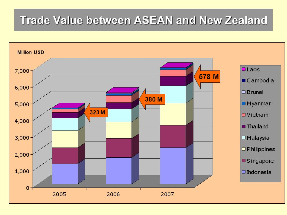 Trade Value between ASEAN and New Zealand