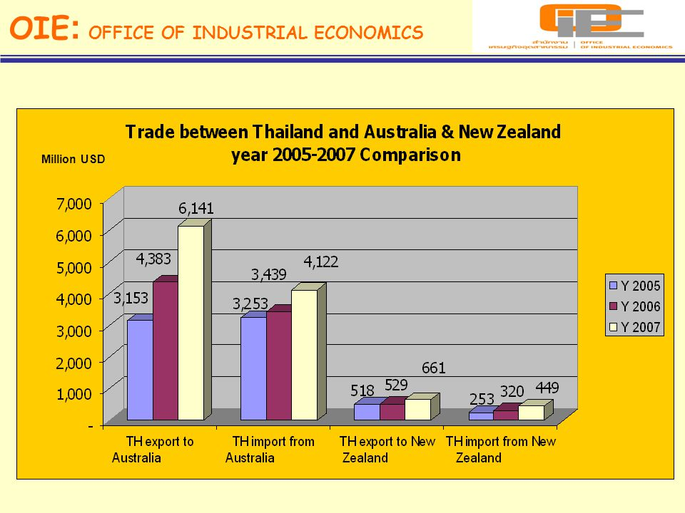 OIE: OFFICE OF INDUSTRIAL ECONOMICS