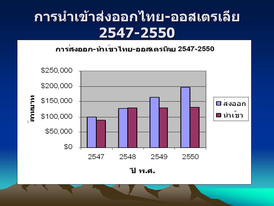 การนำเข้าส่งออกไทย-ออสเตรเลีย 2547-2550