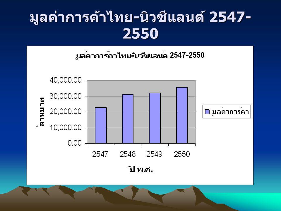 มูลค่าการค้าไทย-นิวซีแลนด์ 2547-2550