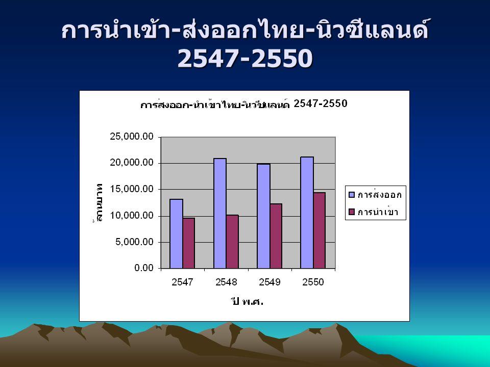 การนำเข้า-ส่งออกไทย-นิวซีแลนด์ 2547-2550