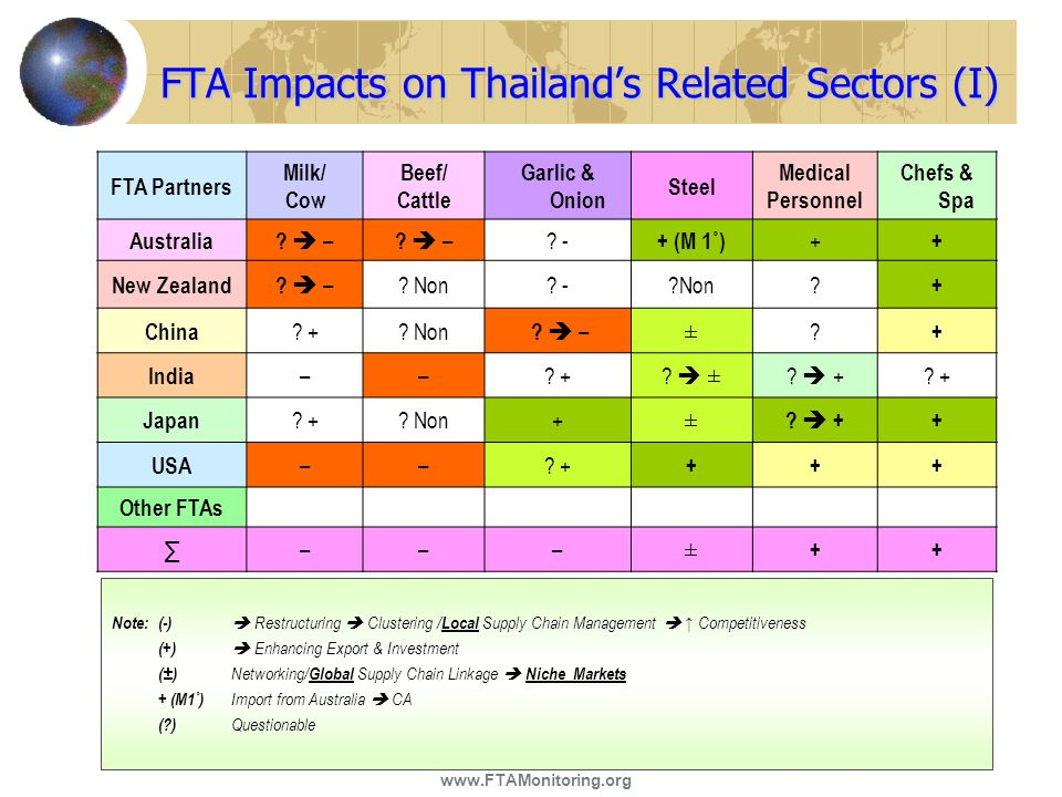 FTA Impacts on Thailand's Related Sectors (I)