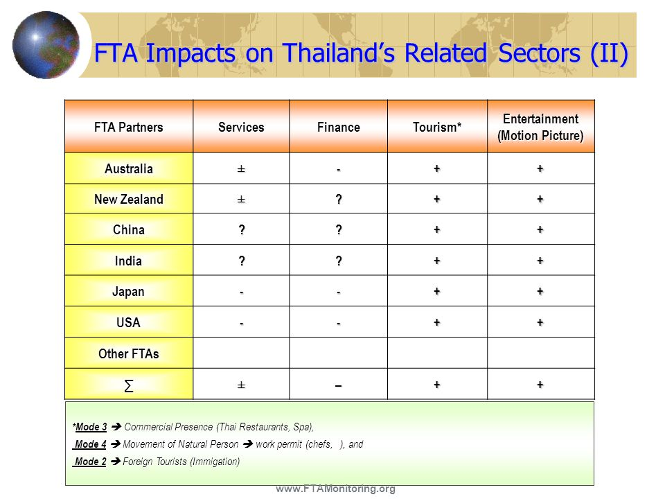 FTA Impacts on Thailand's Related Sectors (II)