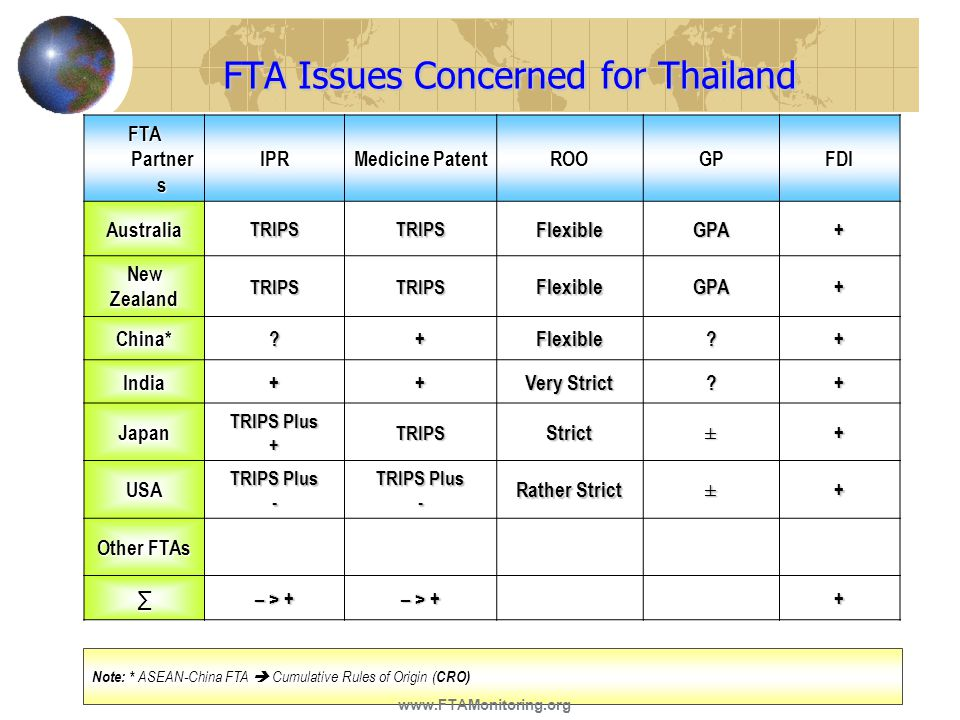 FTA Issues Concerned for Thailand