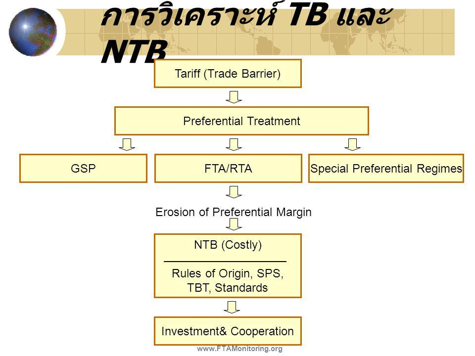การวิเคราะห์ TB และ NTB