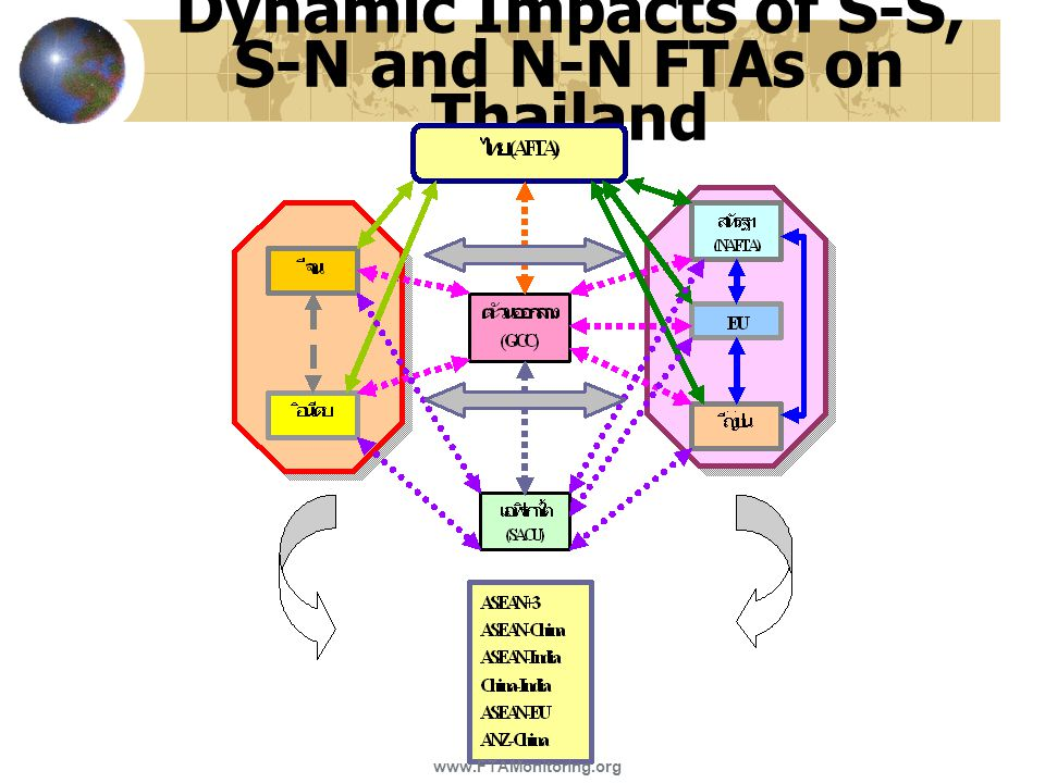 Dynamic Impacts of S-S, S-N and N-N FTAs on Thailand