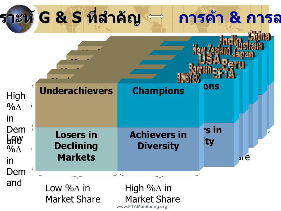 วิเคราะห์ G & S ที่สำคัญ การค้า & การลงทุน