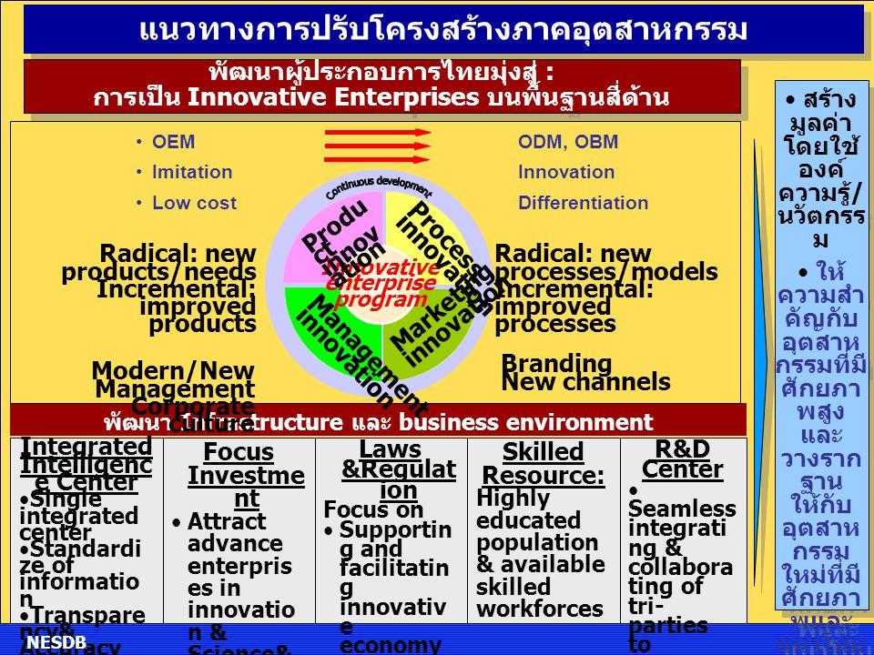 แนวทางการปรับโครงสร้างภาคอุตสาหกรรม