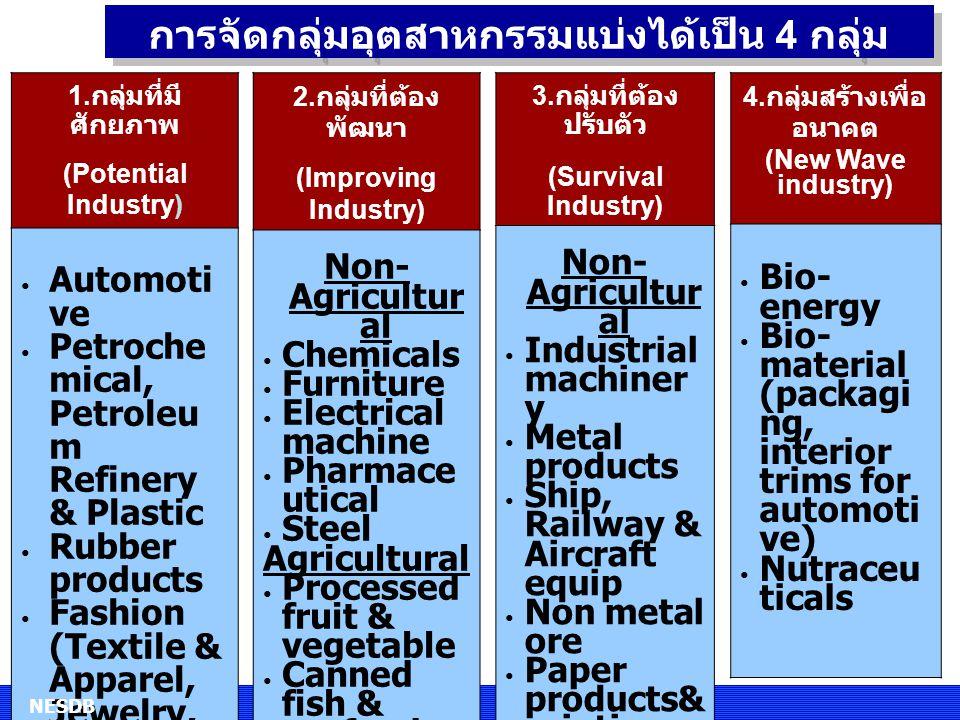 การจัดกลุ่มอุตสาหกรรมแบ่งได้เป็น 4 กลุ่ม