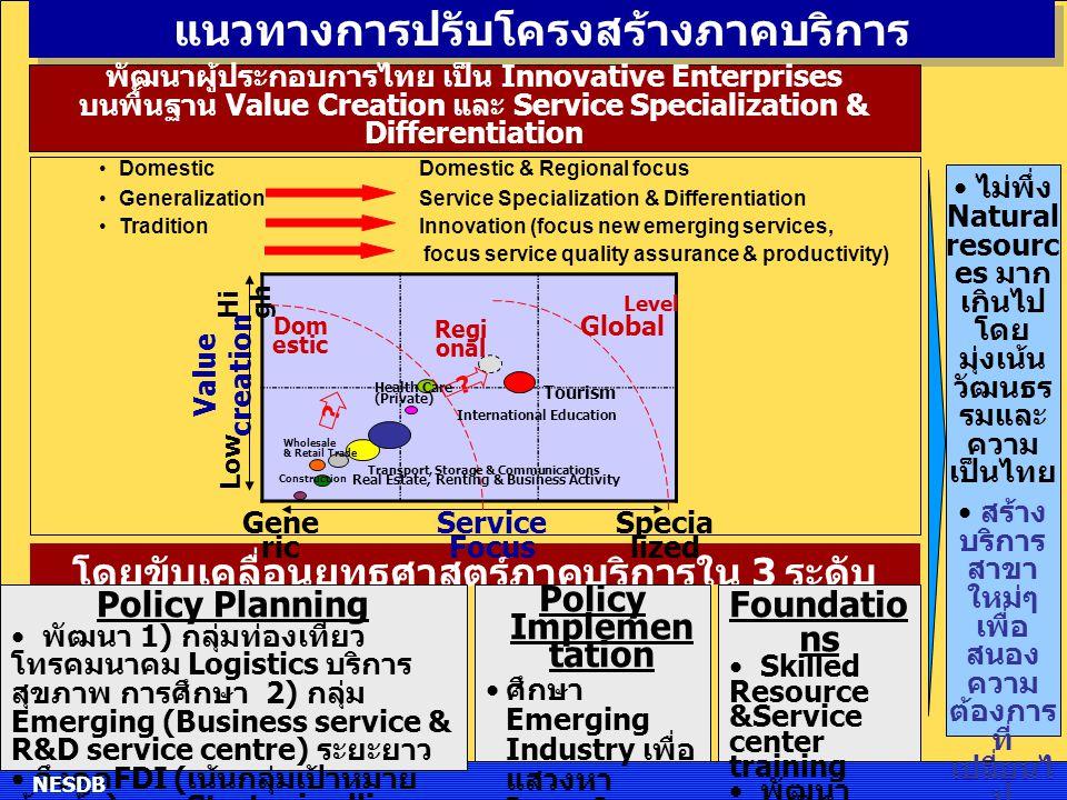 แนวทางการปรับโครงสร้างภาคบริการ