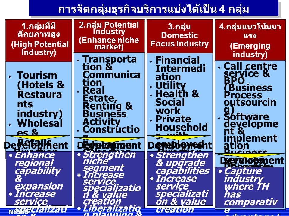 การจัดกลุ่มธุรกิจบริการแบ่งได้เป็น 4 กลุ่ม
